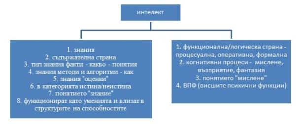интелект - диаграма